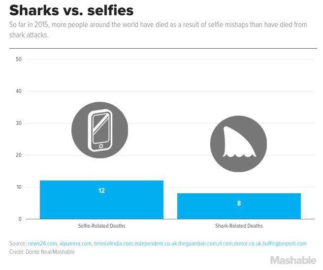 W 2015 roku więcej osób zginęło robiąc selfie niż w paszczy rekina
