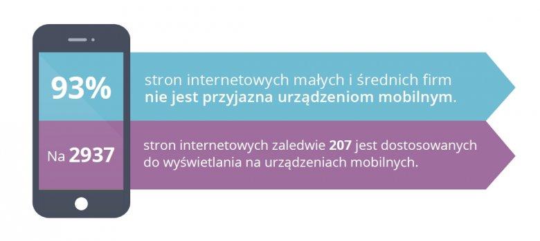 Wniosek kluczowy z badania na 2937 firmach sektora MSP w Polsce