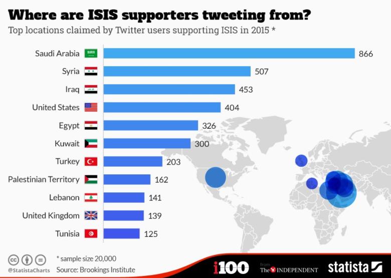 Kraje z największą ilościąużytkowników Twittera popierających ISIS
