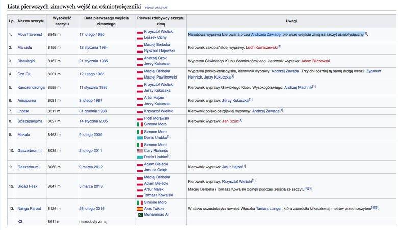 Lista pierwszych zimowych wejść na ośmiotysięczniki – screen ze strony Wikipedii.