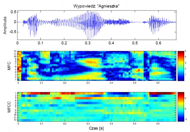 Przykładowa wypowiedź w postaci przebiegu czasowego (u góry), jej melowy spektrogram (w środku) oraz odpowiadające mu cepstrum (na dole).