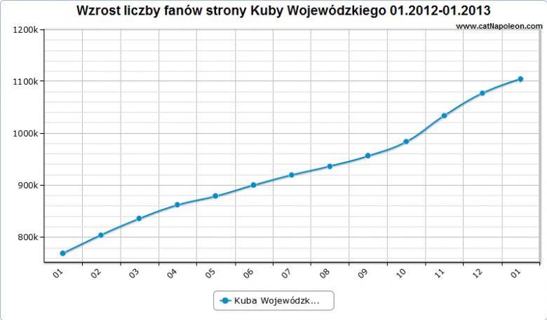 Wykres pokazujący wzrost liczby fanów profilu Kuby Wojewódzkiego na Facebooku w 2012 roku