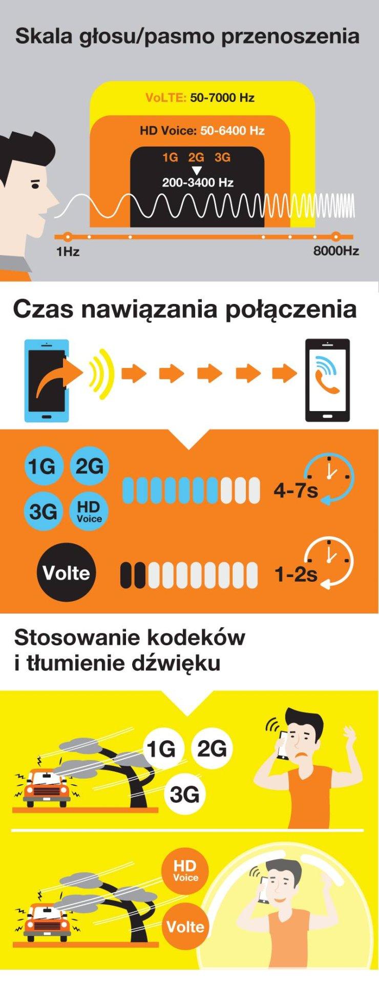 Porównanie skali głosu, czasu nawiązania połączenia i tłumienia dźwięków między VoLTE a sieciami starszych generacji