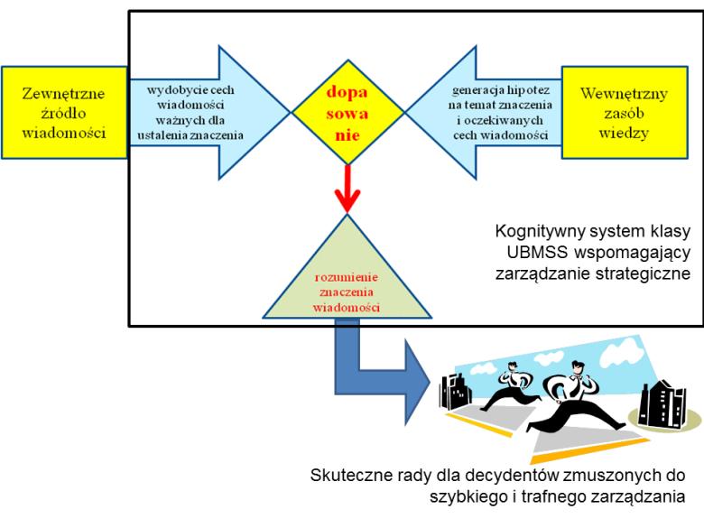 Uproszczona struktura systemu UBMSS. Pełny schemat jest w nagłówku tego wpisu.