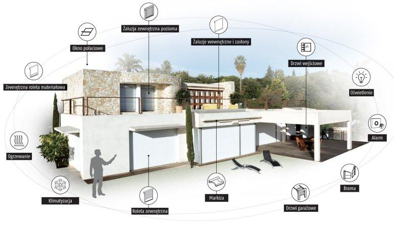 Systemy automatyki inteligentnego budynku mogą przejawiać różne formy aktywności
