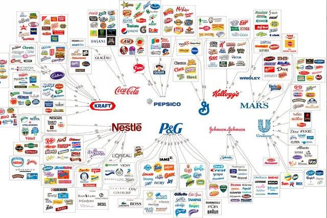 Łudzisz się, że wybierasz  różne produkty ze sklepowej półki, ale pieniądzie trafiają do 10 kieszeni mega korporacji
