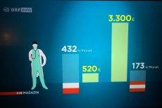 To porównanie warunków pracy polskich i austriackich lekarzy robi furorę na Twitterze.