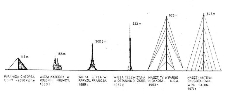 Porównanie najwyższych ówcześnie obiektów. Fot. Hiuppo / [url=http://creativecommons.org/licenses/by-sa/3.0]Wikipedia / CC-BY-SA-3.0[/url]