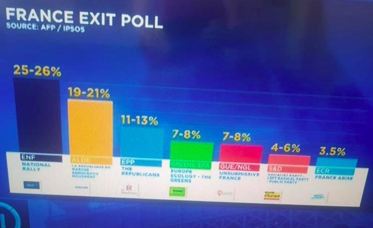 Partia Marine Le Pen wygrywa we Francji