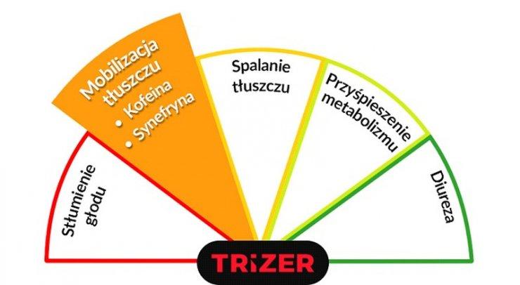 Trizer - mobilizacja tłuszczu