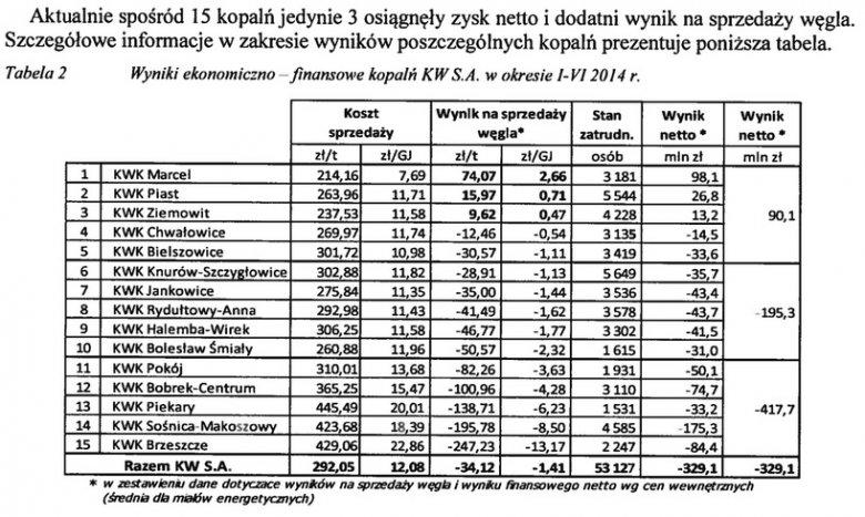 wyniki poszczególnych kopalń KW za półroczę