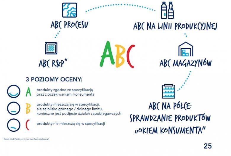 Infografika ilustrująca etapy kontroli ABC praktykowanej przez firmę Żywiec Zdrój