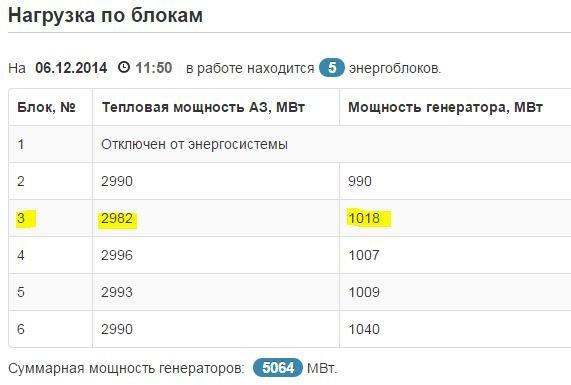 Praca Zaporoskiej EJ, stan na godzinę 10:50 czasu środkowoeuropejskiego.
