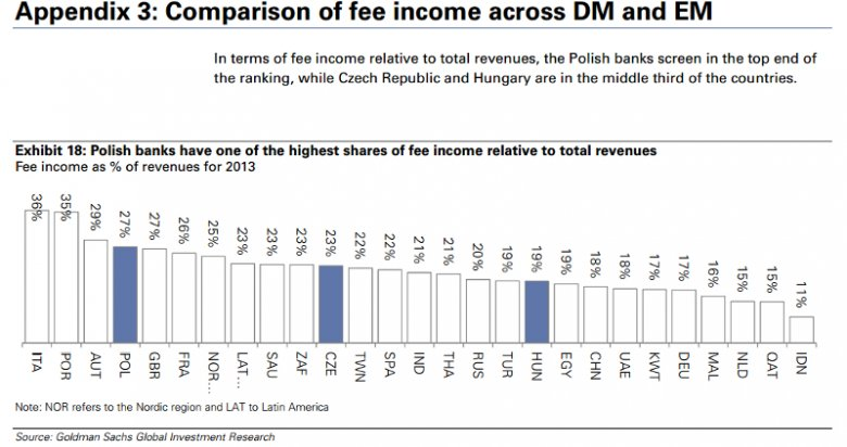 Na wykresie pokazano, jaki procent łącznych przychodów banków w danym kraju stanowią przychody z opłat i prowizji