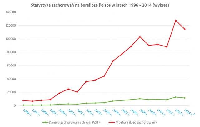 wykres borelioza w Polsce  1996 - 2014