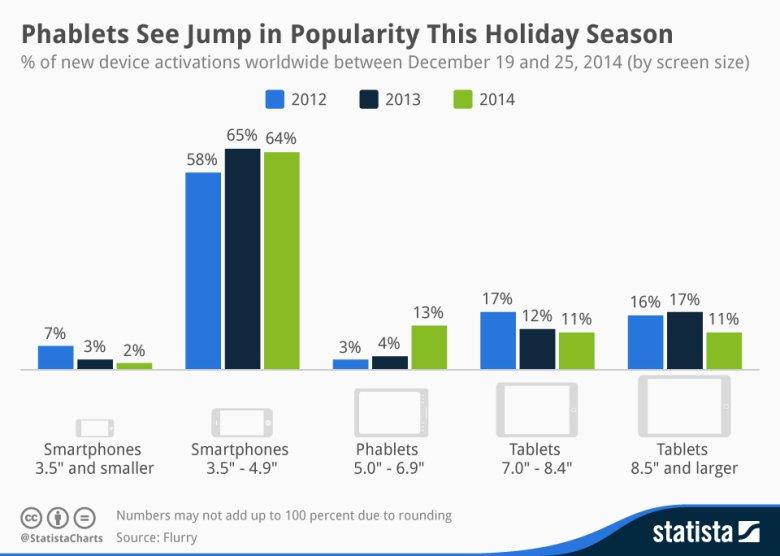 Ilość procentowa aktywacji nowych urządzeń mobilnych na świecie pomiędzy 19 a 25 grudnia 2014 roku