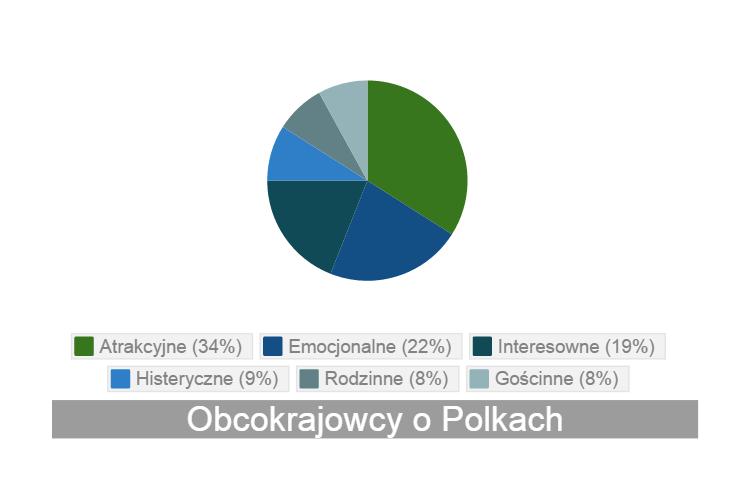 Obcokrajowcy o Polkach