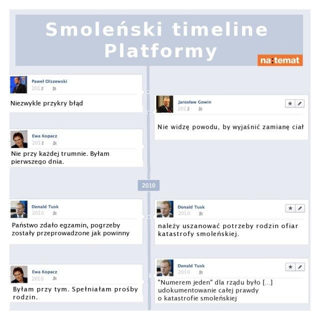 smoleński timeline PO