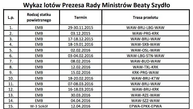 Fragment wykazu lotów premier Beaty Szydło.