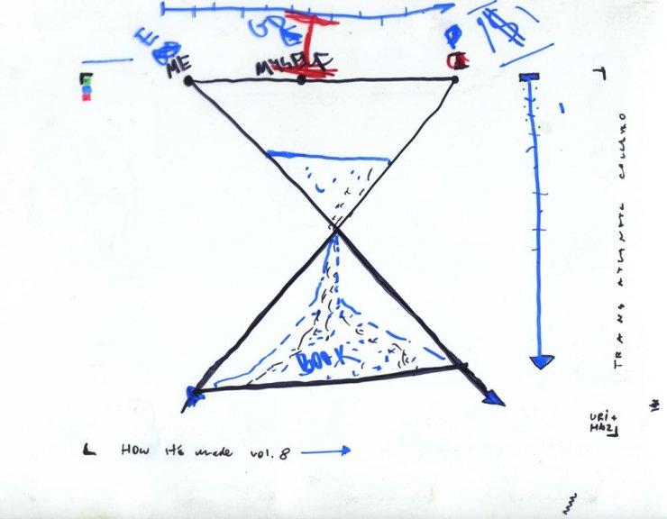 How it's made vol.8 – transatlantic collabo with Uri Aran, MoMA Library, maj 2012