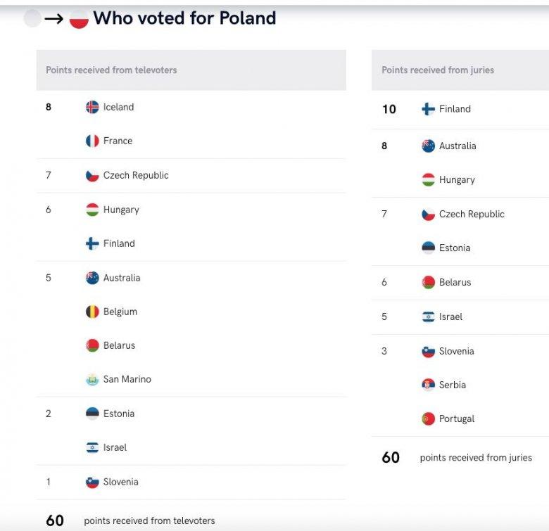 Szczegółowe wyniki – tak jurorzy i publiczność głosowali na polski zespół Tulia na festiwalu Eurowizji.