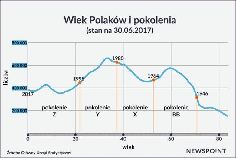 Tak wygląda podział pokoleń w Polsce.