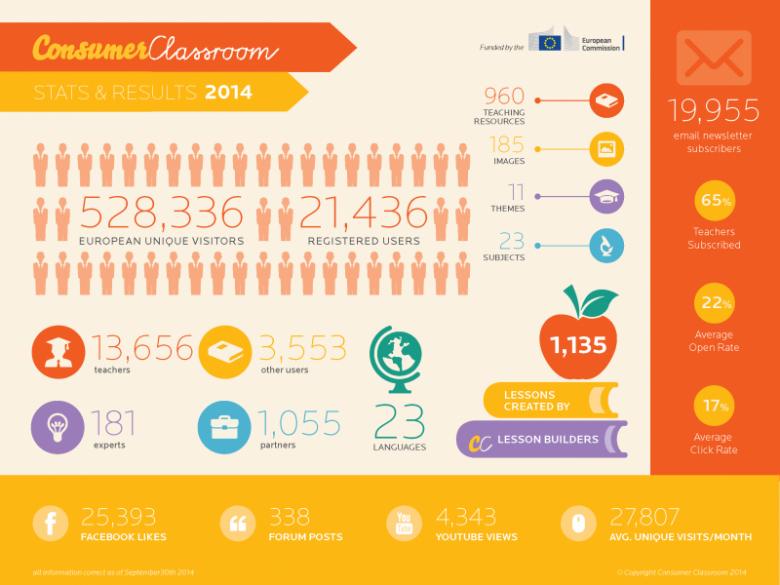 Consumer Classroom w UE