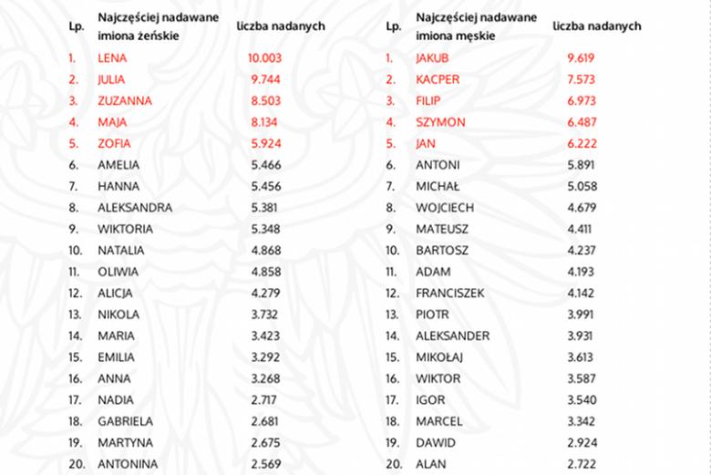 0cfd32e6fd Jakub i Lena to najpopularniejsze imiona 2013 roku. Wśród najmniej ...