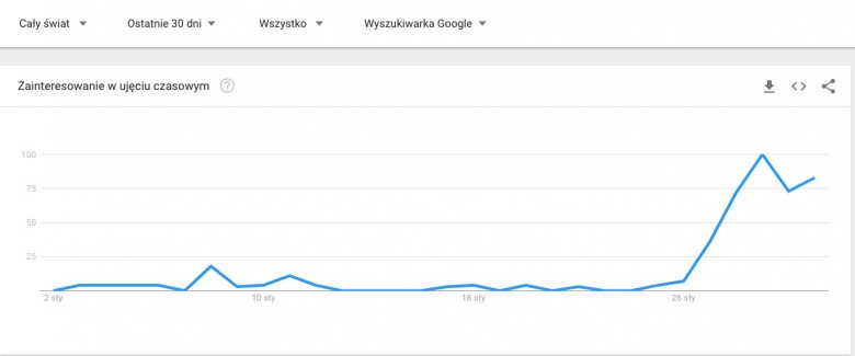 """Polish camps"" w ciągu ostatnich 30 dni."