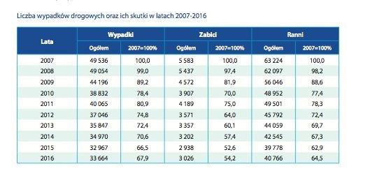 Do 33 664 tys. wypadków doszło w Polsce w 2016 roku, w tym 3 026 śmiertelnych. W 2015 roku: 32 967 wypadków, z czego 2 938 śmiertelnych