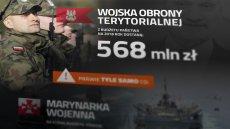Jak Antoni Macierewicz zamierza rozdzielić w wojsku środki z budżetu państwa na 2018 rok?
