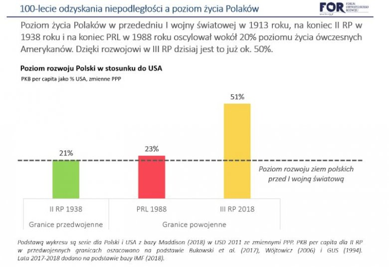 Lata komunizmu nieznacznie polepszyły poziom rozwoju ziem polskich w stosunku do czasów sprzed wybuchu I wojny światowej.