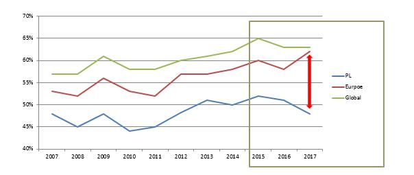 W Europie zaangażowanie rośnie, w Polsce maleje.