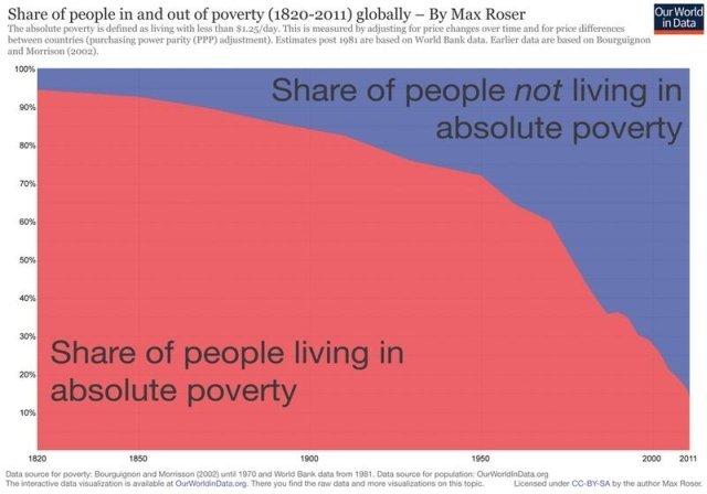 Czerwone pole oznacza część ludzkości żyjącą poniżej granicy ubóstwa, zaś niebieskie – żyjącą ponad tą granicą