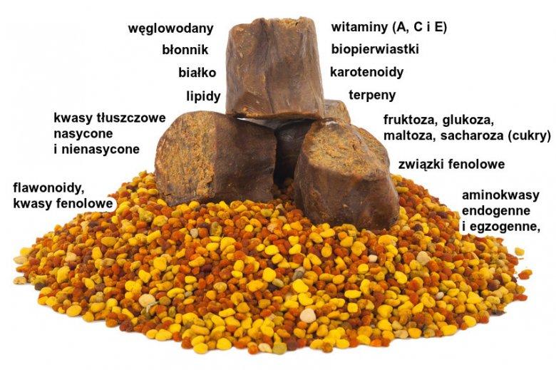 A propolis- gyertyák neve prosztatitisből