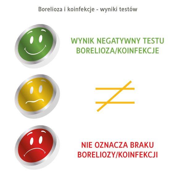 borelioza i koinfekcje  a wynik negatywny
