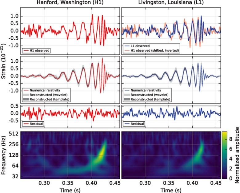 Analiza Fourierowska (na dole) odebranych przez dwie anteny sygnałów i przewidywania modelu fizycznego (gładkie krzywe).