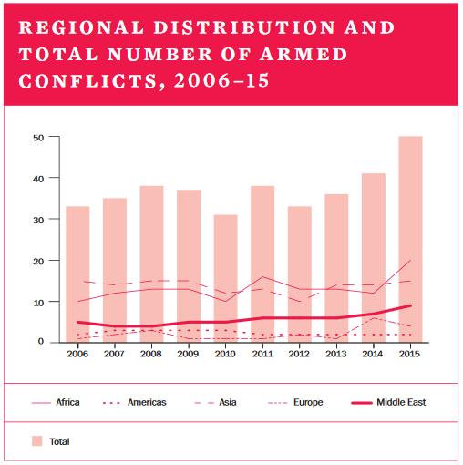 Liczba i rozkład konfliktów zbrojnych w poszczególnych regionach świata w latach 2006-2015