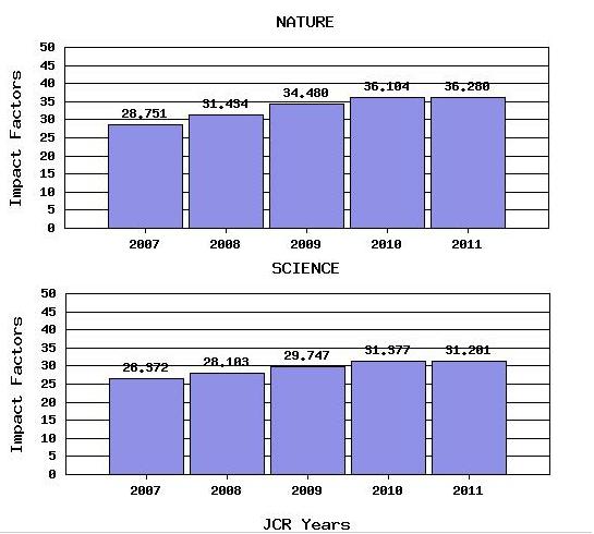 Screenshot trendów IF Nature i Science.