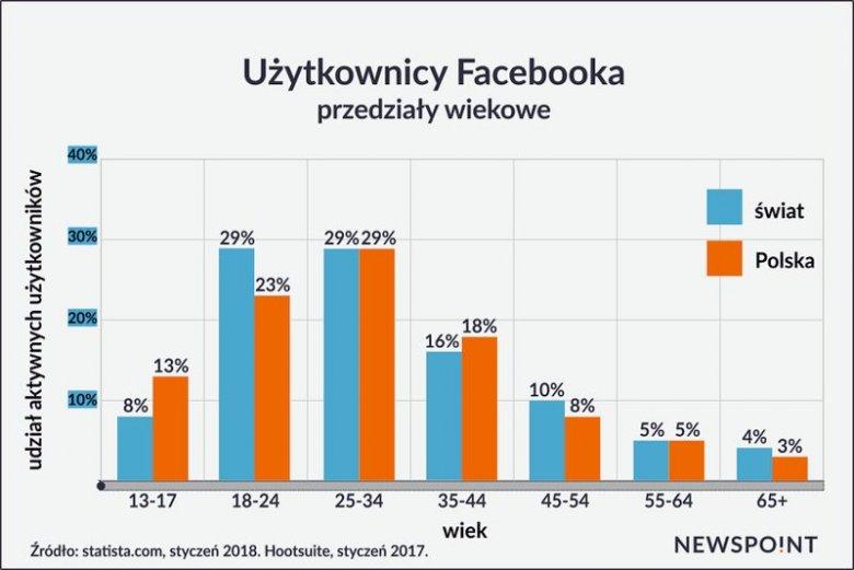 Pokolenie Y i Z stanowi prawie 2/3 użytkowników Facebooka w Polsce.
