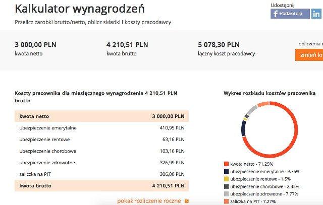 Tak wygląda opodatkowanie pracy w Polsce.