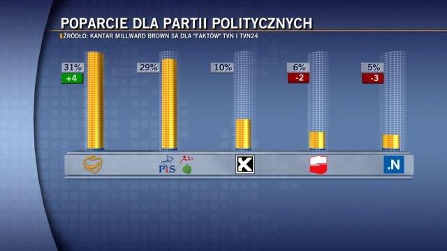 """Poparcie dla partii politycznych w sondażu Millward Brown dla """"Faktów"""" w TVN i TVN24."""
