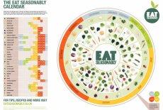 Interaktywny kalendarz sezonowej żywności