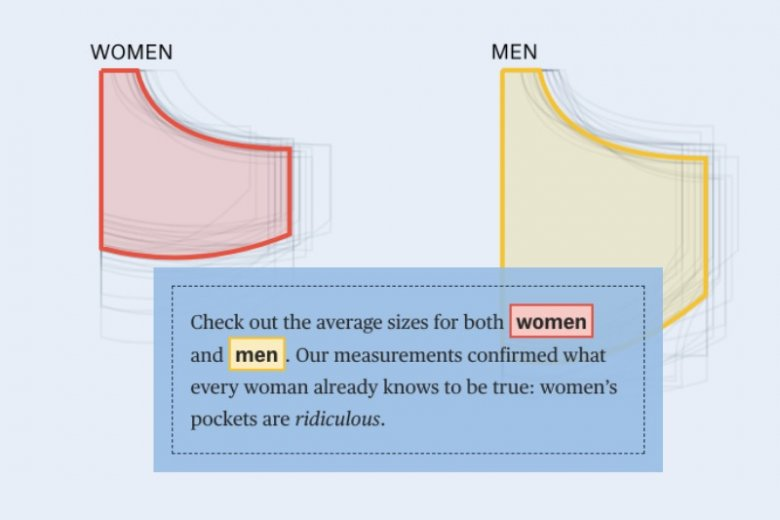 Kieszenie w damskich spodniach są znacznie mniejsze, niż w męskich