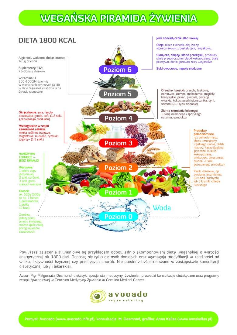 Wegańska piramida żywieniowa