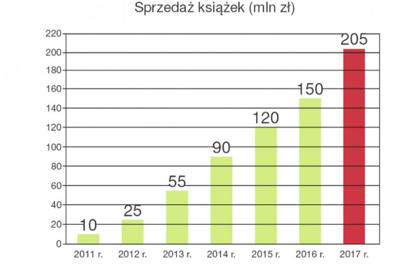 205 mln ze sprzedaży książek, a podobno czytelnictwo upada.