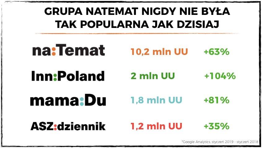 Grupa naTemat pobiła swój rekord oglądalności.