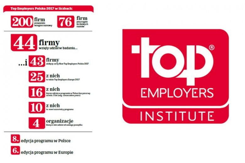 Podsumowanie tegorocznej polskiej edycji Top Employers w liczbach