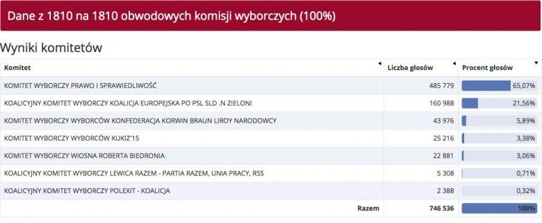 Wyniki głosowania na Podkarpaciu.