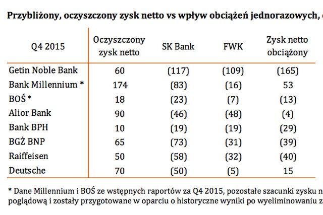 Jak zyski banków mogą zamienić się straty.
